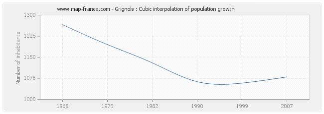 Grignols : Cubic interpolation of population growth