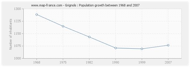 Population Grignols