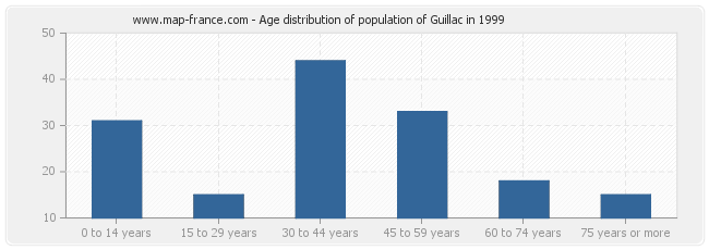 Age distribution of population of Guillac in 1999