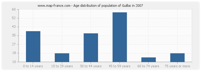 Age distribution of population of Guillac in 2007