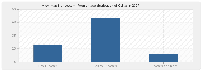 Women age distribution of Guillac in 2007