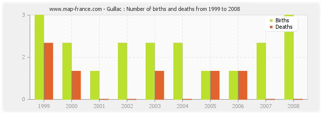 Guillac : Number of births and deaths from 1999 to 2008