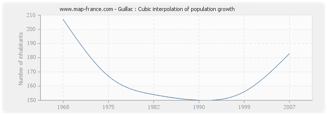 Guillac : Cubic interpolation of population growth