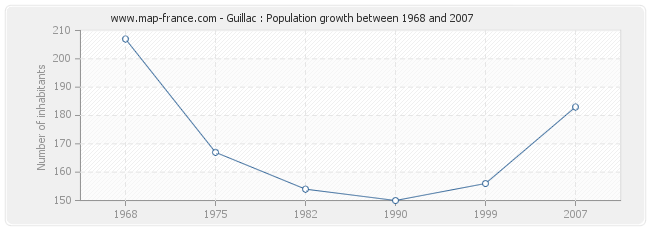 Population Guillac