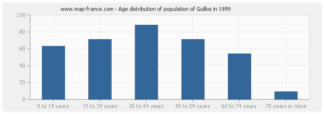 Age distribution of population of Guillos in 1999