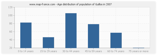 Age distribution of population of Guillos in 2007