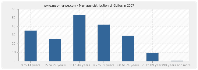 Men age distribution of Guillos in 2007