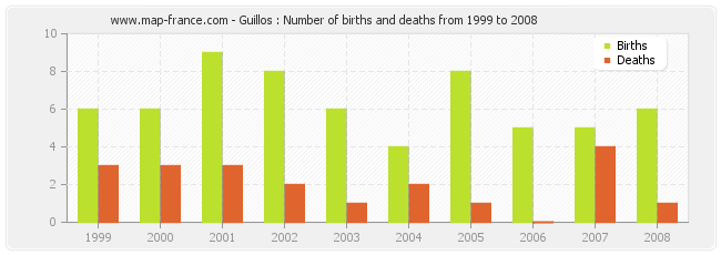 Guillos : Number of births and deaths from 1999 to 2008