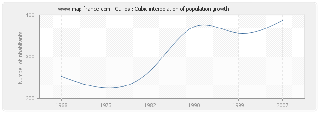Guillos : Cubic interpolation of population growth