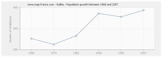 Population Guillos