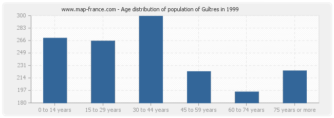 Age distribution of population of Guîtres in 1999