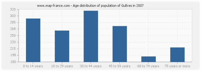Age distribution of population of Guîtres in 2007
