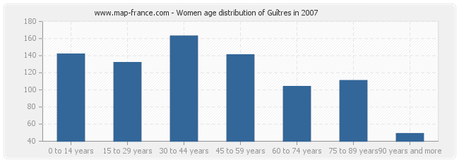 Women age distribution of Guîtres in 2007