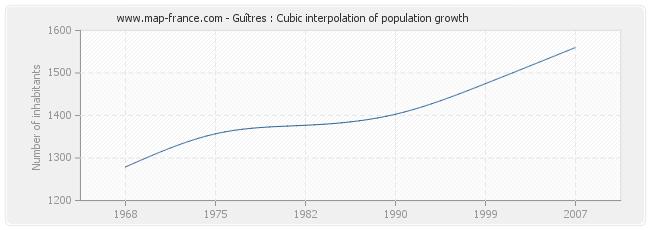 Guîtres : Cubic interpolation of population growth