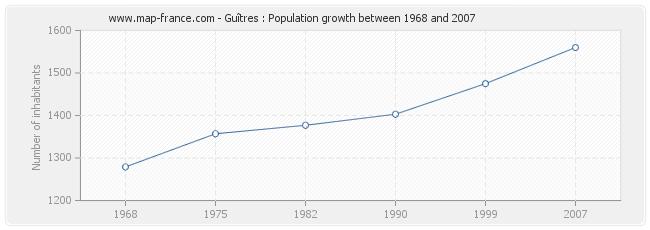 Population Guîtres