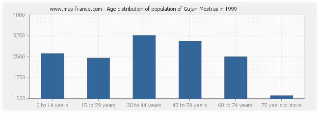Age distribution of population of Gujan-Mestras in 1999