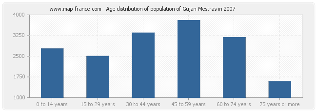 Age distribution of population of Gujan-Mestras in 2007