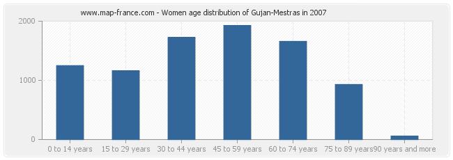Women age distribution of Gujan-Mestras in 2007