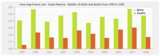 Gujan-Mestras : Number of births and deaths from 1999 to 2008