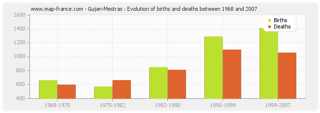 Gujan-Mestras : Evolution of births and deaths between 1968 and 2007