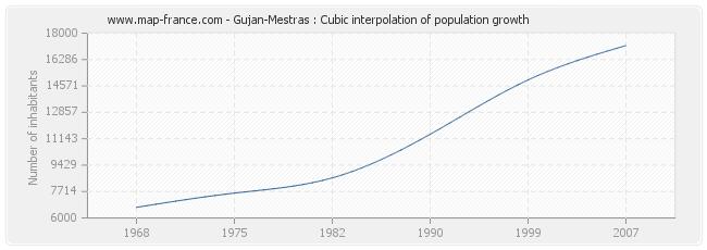 Gujan-Mestras : Cubic interpolation of population growth