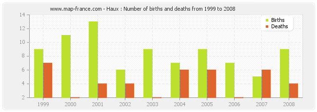 Deaths by Year | Famous Birthdays