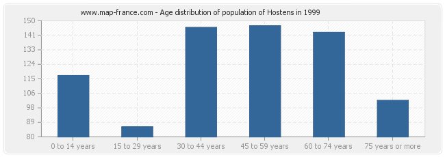 Age distribution of population of Hostens in 1999