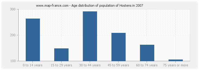 Age distribution of population of Hostens in 2007