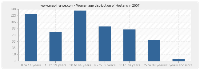 Women age distribution of Hostens in 2007
