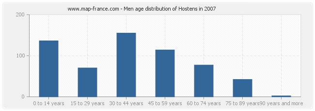 Men age distribution of Hostens in 2007