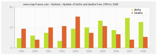 Hostens : Number of births and deaths from 1999 to 2008