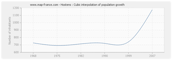 Hostens : Cubic interpolation of population growth