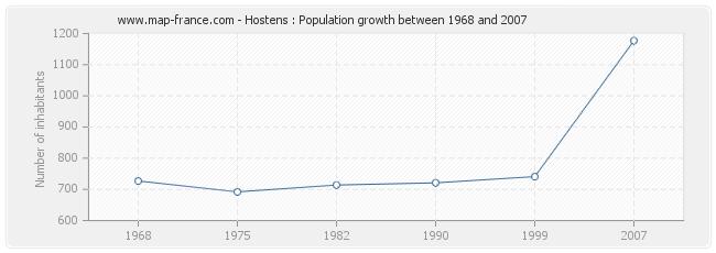 Population Hostens