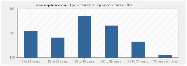 Age distribution of population of Illats in 1999