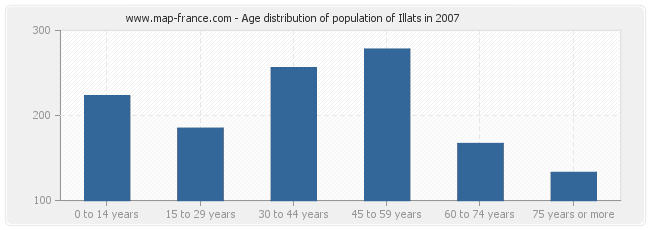 Age distribution of population of Illats in 2007