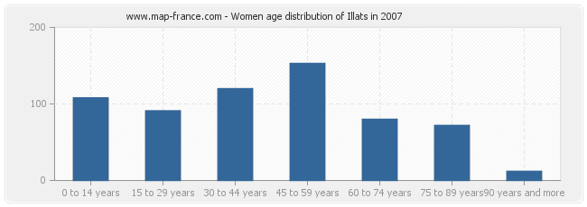 Women age distribution of Illats in 2007