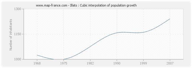 Illats : Cubic interpolation of population growth