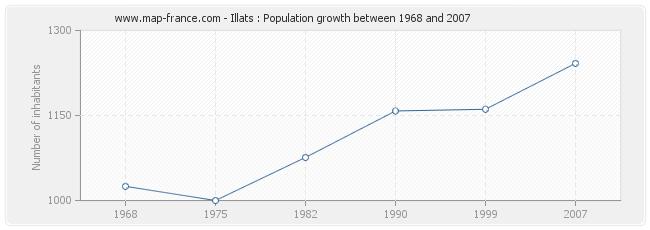 Population Illats