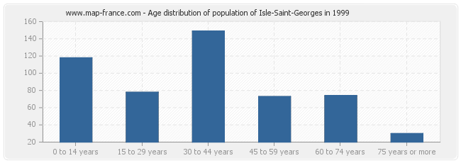 Age distribution of population of Isle-Saint-Georges in 1999