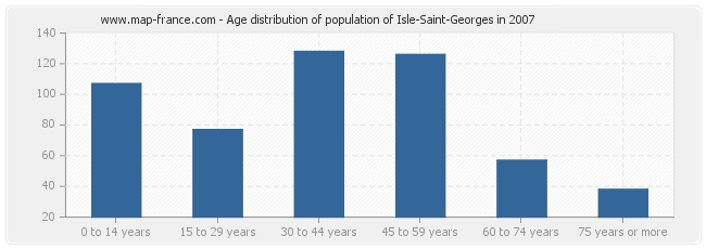 Age distribution of population of Isle-Saint-Georges in 2007