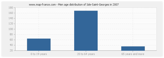 Men age distribution of Isle-Saint-Georges in 2007