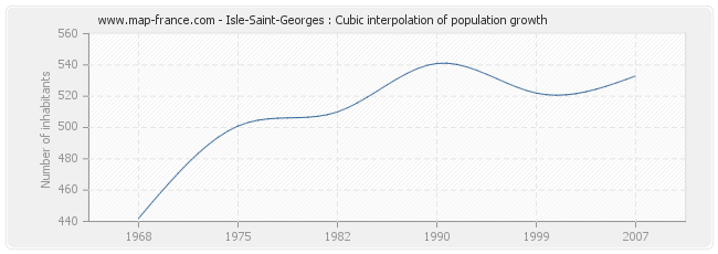 Isle-Saint-Georges : Cubic interpolation of population growth