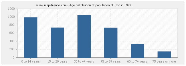 Age distribution of population of Izon in 1999