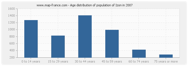 Age distribution of population of Izon in 2007