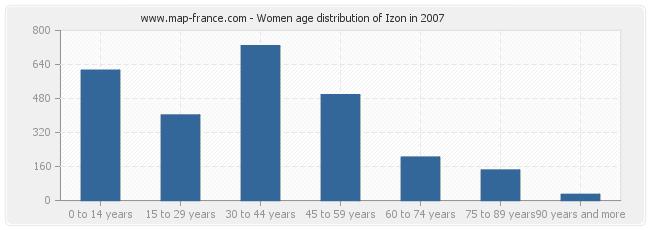 Women age distribution of Izon in 2007