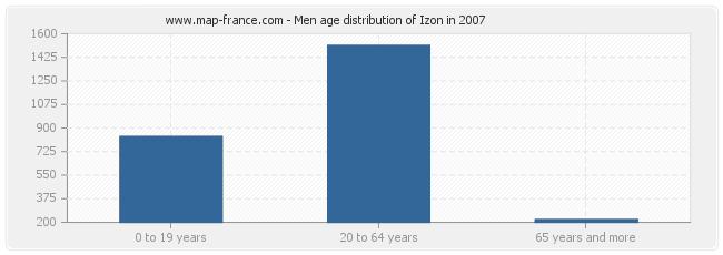 Men age distribution of Izon in 2007