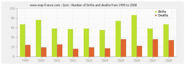 Izon : Number of births and deaths from 1999 to 2008