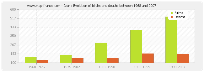 Izon : Evolution of births and deaths between 1968 and 2007