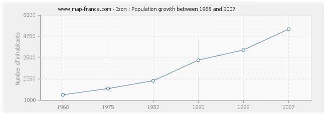 Population Izon