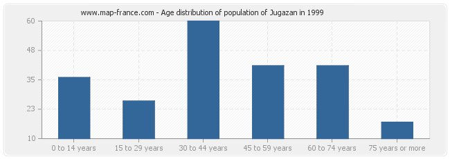 Age distribution of population of Jugazan in 1999